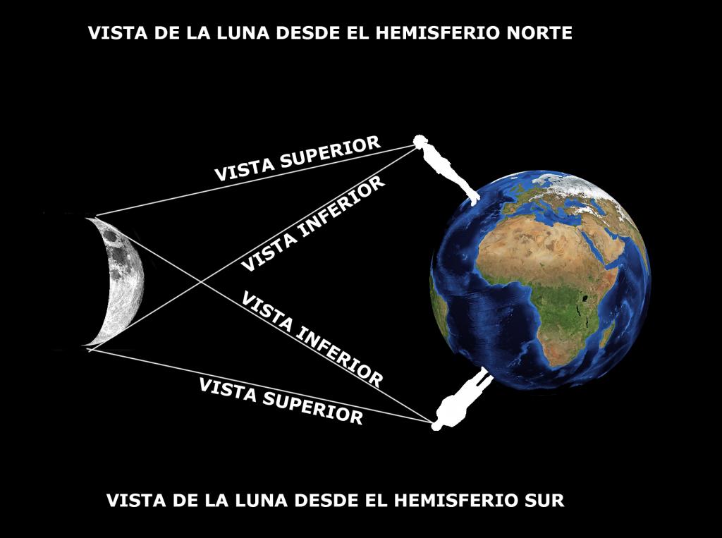 Representación de como se observa una fase lunar desde el hemisferio norte y el hemisferio sur